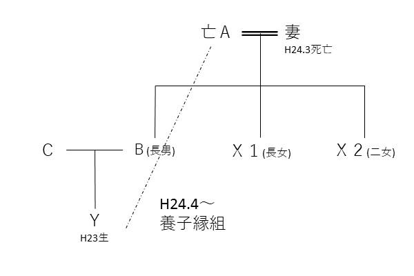 H29.1.31相続関係図