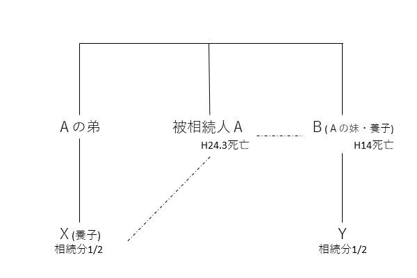 H28.12.19相続関係図