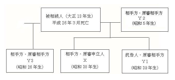 相続関係図20201214